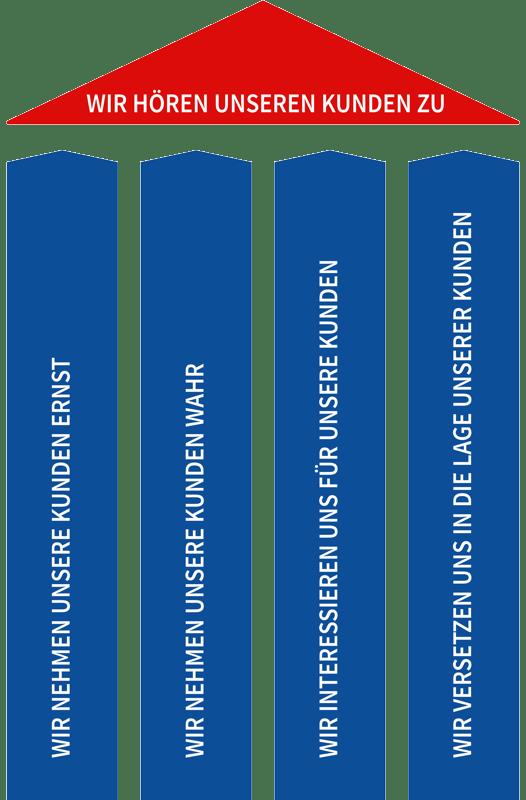 Irrenhauser